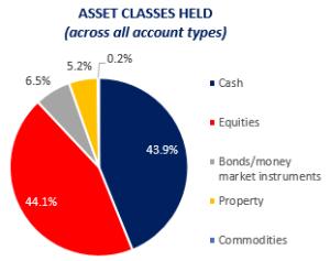 Asset classes held