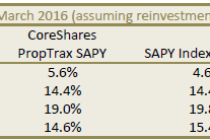 CoreShares PropTrax SAPY ETF