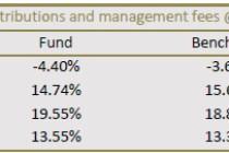 NewFunds S&P GIVI SA Financial 15 ETF