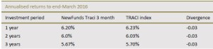 newfunds-traci-3-month-etf
