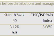 Stanlib Swix 40 ETF