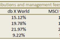 db X-tracker MSCI World Index ETF