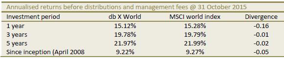 db-x-tracker-msci-world-index-etf