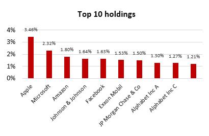 db X-tracker MSCI USA Index 2