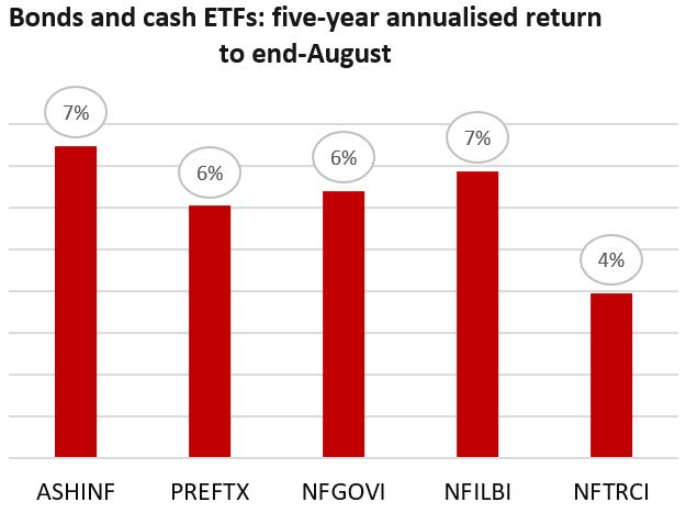 Bonds and cash ETFs