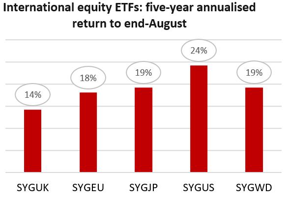 International Equities ETFs