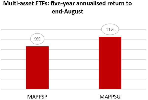 Multi Asset ETFs