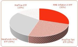 ETFSA graph 2
