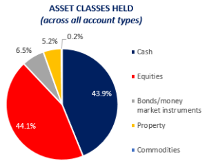 Asset classes held