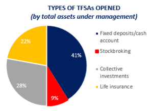 Types of TFSAs opened
