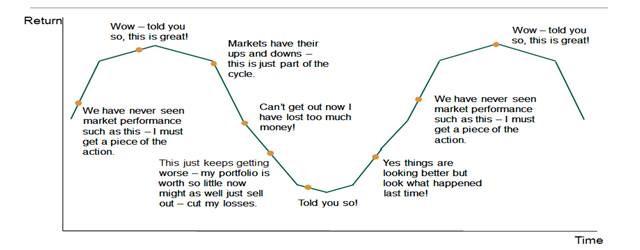 Nedgroup graph