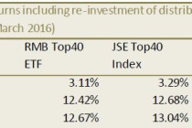 Ashburton Top40 ETF