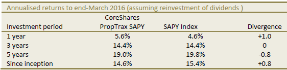 coreshares-proptrax-sapy-etf