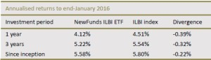 newfunds-ilbi-etf