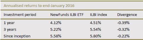 newfunds-ilbi-etf