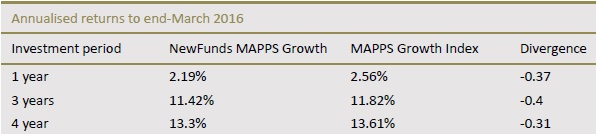 newfunds-mapps-growth-etf