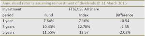 newfunds-sp-givi-sa-top-50