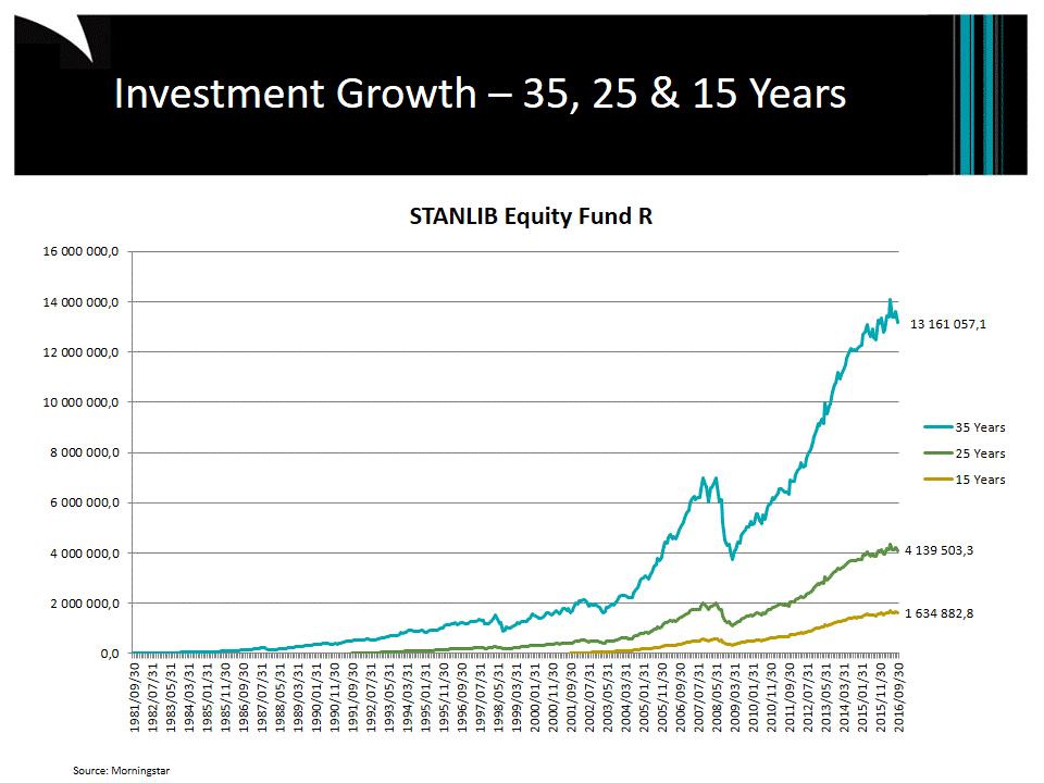 35 Years: Investing R1,000pm; 25 Years: Investing R2,000pm; 15 Years: Investing R3,000pm