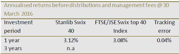 stanlib-swix-40-etf
