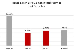 Bond ETFs
