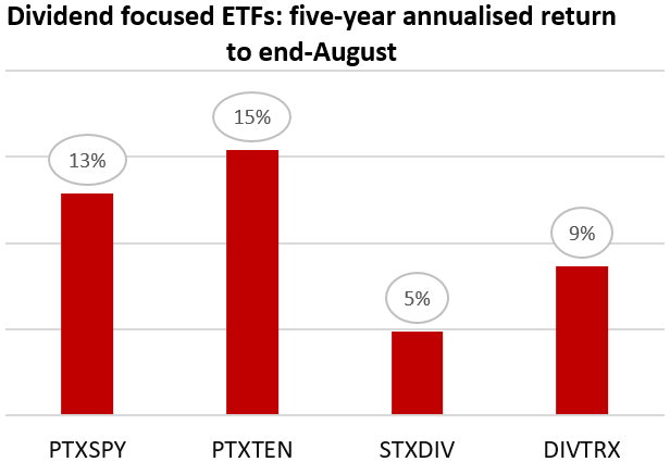 Dividend focused ETFs