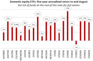 Domestic Equity ETFs