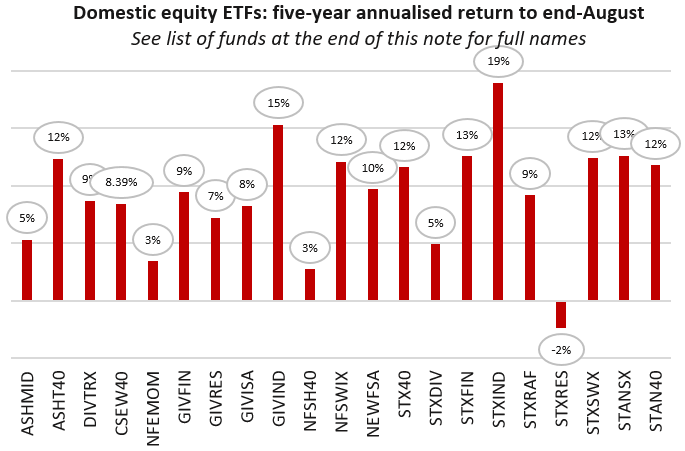 Domestic Equity ETFs