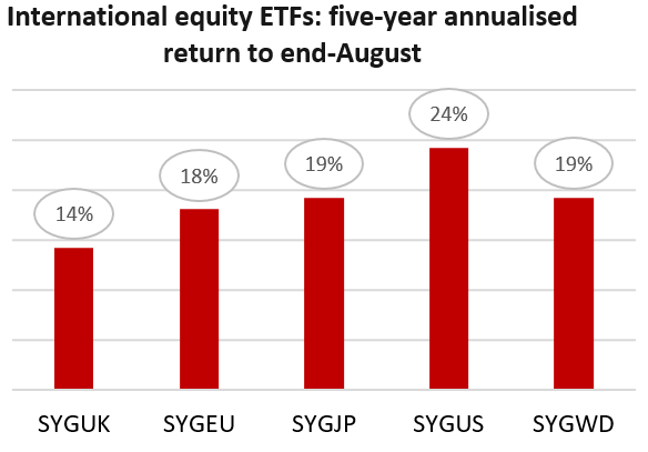 International Equities ETFs