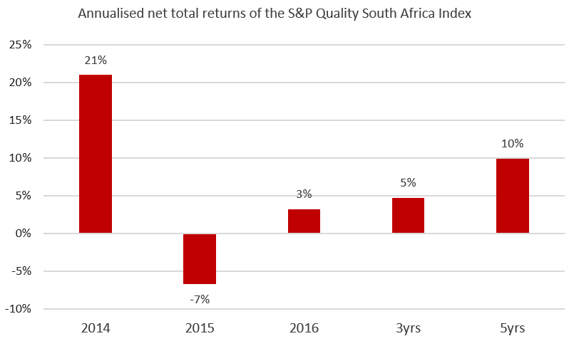 Satrix Quality SA ETF 2