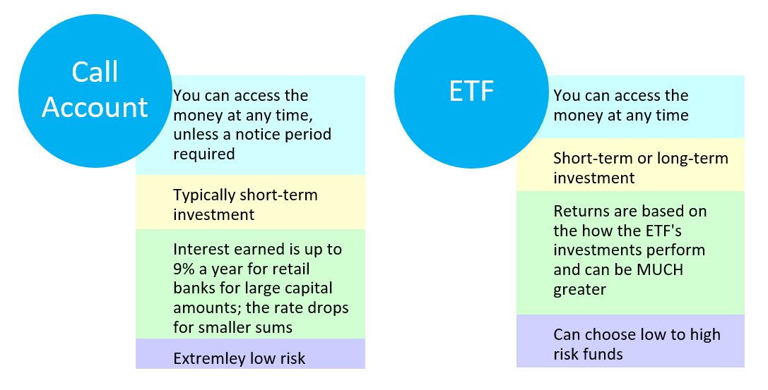 CA vs ETFs